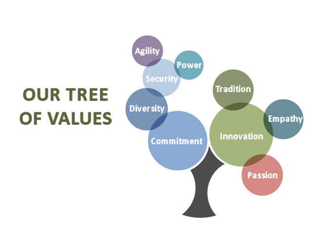 Our Tree of Values
